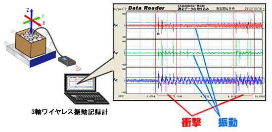 振動・衝撃解析ソフトで共振点の検出、包装設計を確認